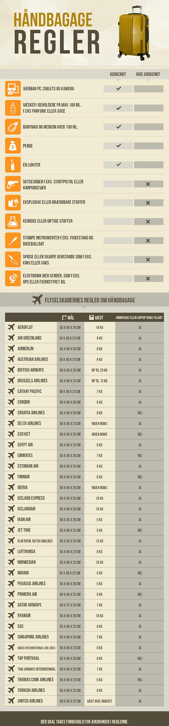 Håndbagage-regler